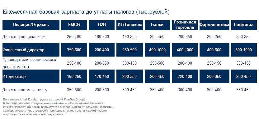 Кемерово других топ 10 компаний с самыми большими зарплатами так