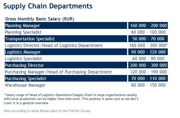 logistics management salary - 597×392