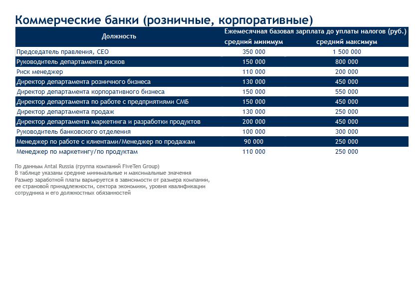 зарплата управляющего филиалом банка